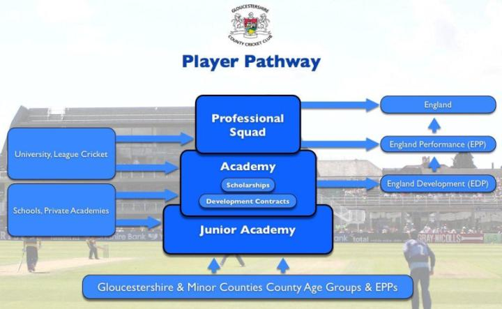 GCCC Player Pathway